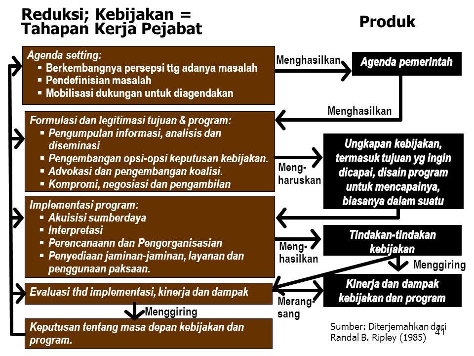 Agenda setting:  Berkembangnya persepsi ttg adanya masalah  Pendefinisian masalah  Mobilisasi dukungan untuk diagendakan Formulasi dan legitimasi t