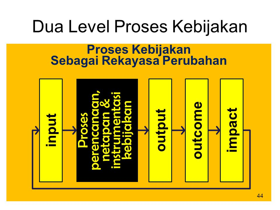 Proses Kebijakan Sebagai Rekayasa Perubahan Dua Level Proses Kebijakan input Proses perencanaan, netapan & instrumentasi kebijakan output outcome impa