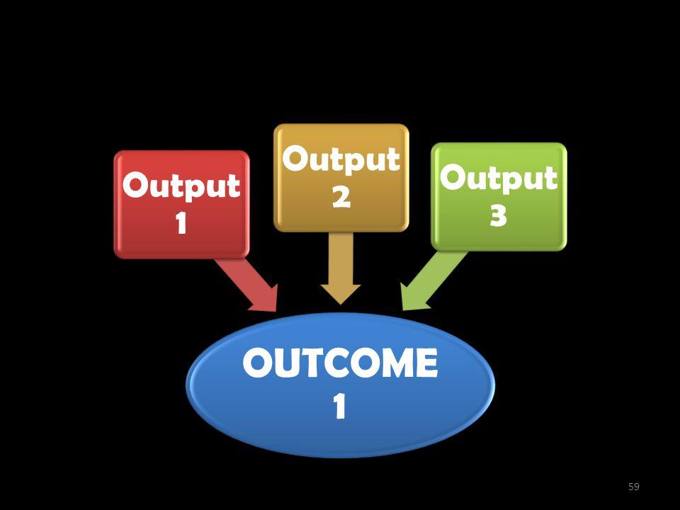 Penciptaan Outcome OUTCOME 1 Output 1 Output 2 Output 3 59