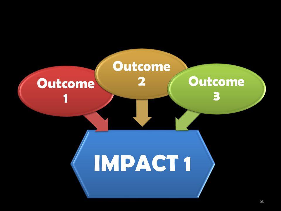Penciptaan Impact IMPACT 1 Outcome 1 Outcome 2 Outcome 3 60