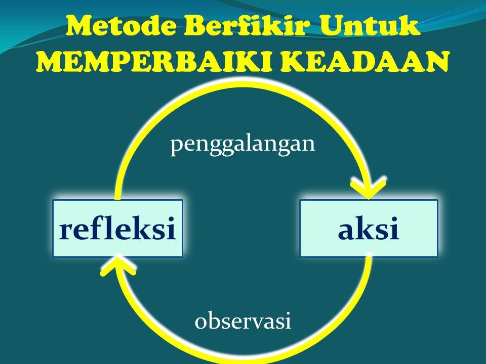 Metode Berfikir Untuk MEMPERBAIKI KEADAAN aksi refleksi observasi penggalangan 68