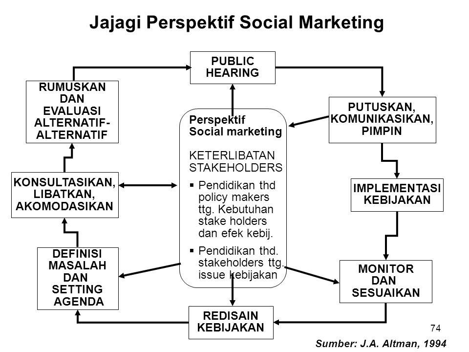 Perspektif Social marketing KETERLIBATAN STAKEHOLDERS  Pendidikan thd policy makers ttg. Kebutuhan stake holders dan efek kebij.  Pendidikan thd. st
