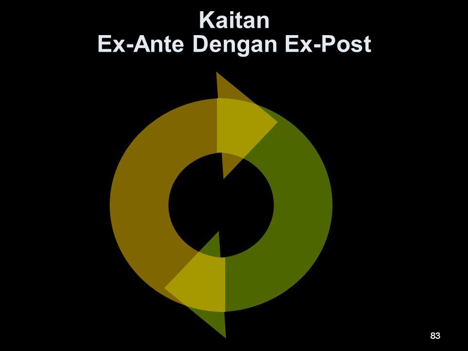 Kaitan Ex-Ante Dengan Ex-Post 83