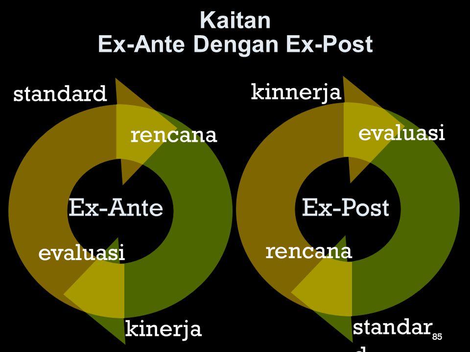 Kaitan Ex-Ante Dengan Ex-Post standard rencana evaluasi kinerja kinnerja evaluasi rencana standar d Ex-AnteEx-Post 85