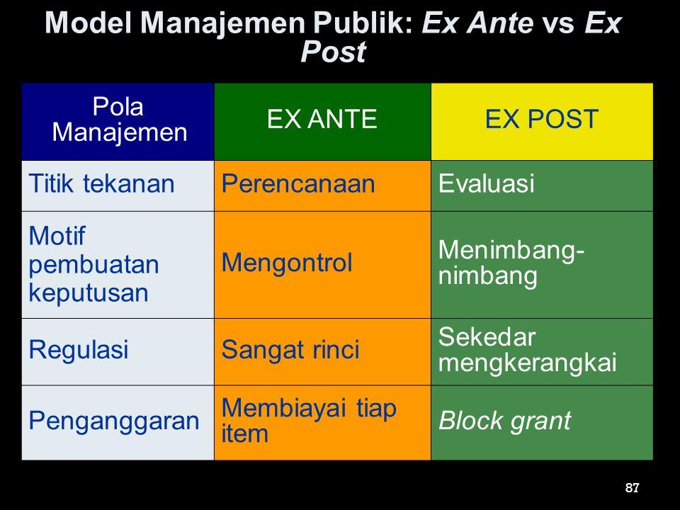 Model Manajemen Publik: Ex Ante vs Ex Post Pola Manajemen EX ANTEEX POST Titik tekananPerencanaanEvaluasi Motif pembuatan keputusan Mengontrol Menimba