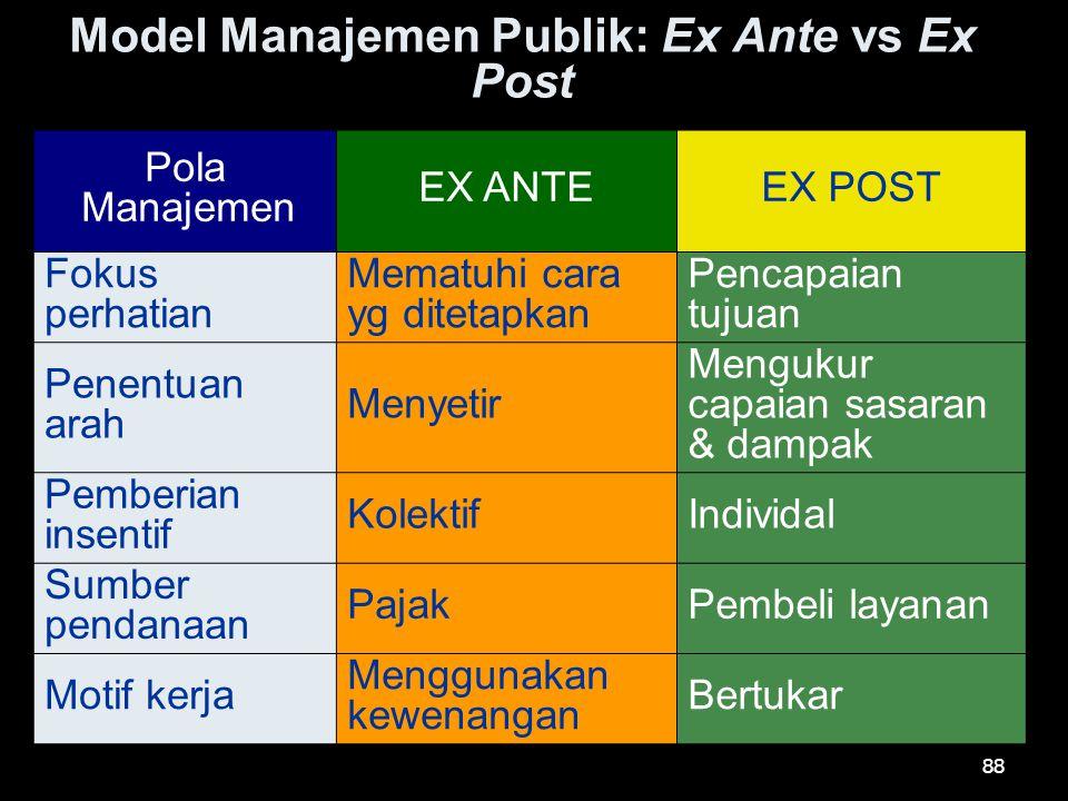 Model Manajemen Publik: Ex Ante vs Ex Post Pola Manajemen EX ANTEEX POST Fokus perhatian Mematuhi cara yg ditetapkan Pencapaian tujuan Penentuan arah
