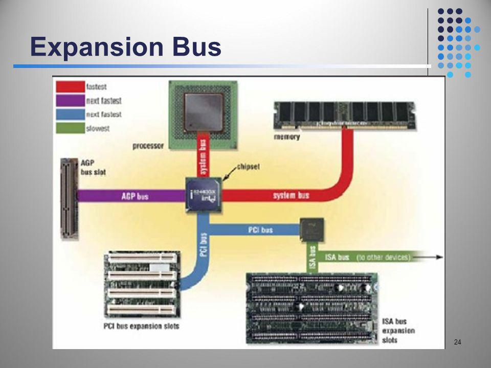 Expansion Bus 24
