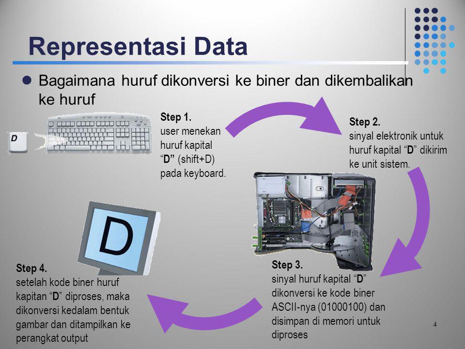 "Representasi Data  Bagaimana huruf dikonversi ke biner dan dikembalikan ke huruf 4 Step 1. user menekan huruf kapital "" D"" (shift+D) pada keyboard. S"