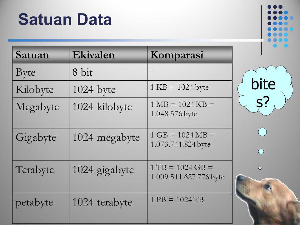 Satuan Data SatuanEkivalenKomparasi Byte8 bit - Kilobyte1024 byte 1 KB = 1024 byte Megabyte1024 kilobyte 1 MB = 1024 KB = 1.048.576 byte Gigabyte1024