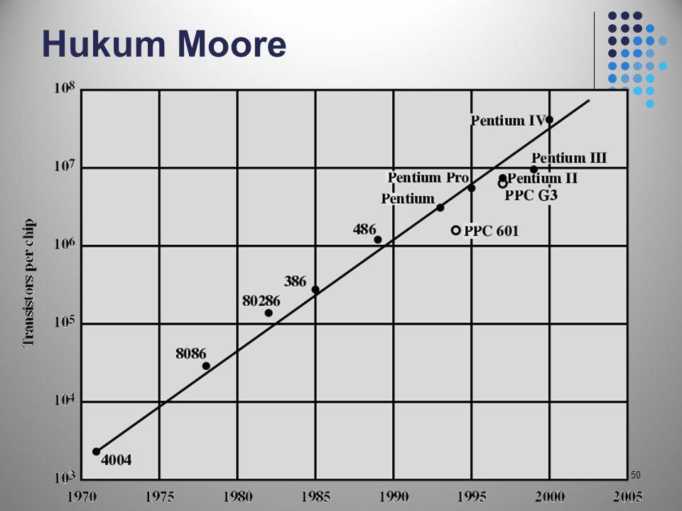 Hukum Moore 50