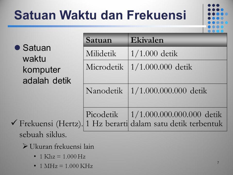 Satuan Waktu dan Frekuensi  Satuan waktu komputer adalah detik SatuanEkivalen Milidetik1/1.000 detik Microdetik1/1.000.000 detik Nanodetik1/1.000.000