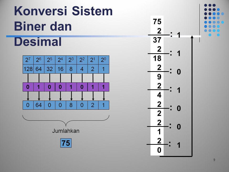Konversi Sistem Biner dan Desimal 9 2020 1286432168421 21212 2323 2424 2525 2626 2727 064008021 Jumlahkan 75 01001011 2 37 2 18 2 9 2 4 2 1 2 0 : : :