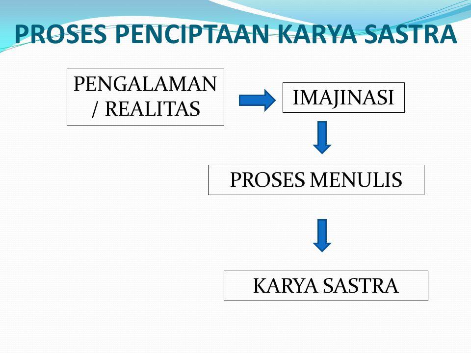 PROSES PENCIPTAAN KARYA SASTRA PENGALAMAN / REALITAS IMAJINASI PROSES MENULIS KARYA SASTRA
