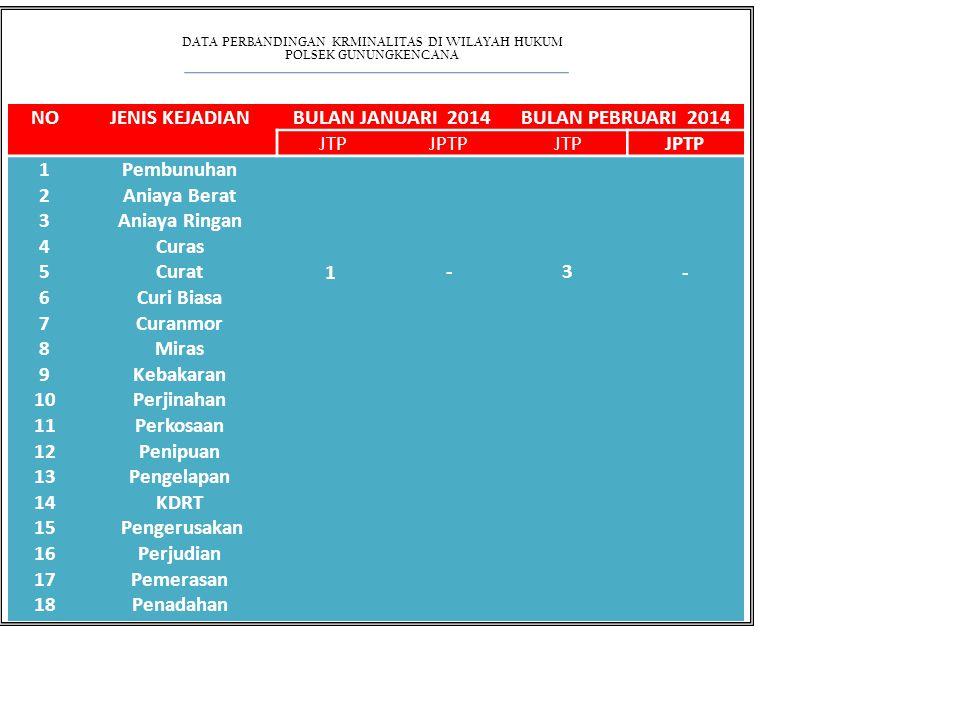 DATA PERBANDINGAN KRMINALITAS DI WILAYAH HUKUM POLSEK GUNUNGKENCANA NOJENIS KEJADIANBULAN JANUARI 2014BULAN PEBRUARI 2014 JTPJPTPJTPJPTP 1 2 3 4 5 6 7