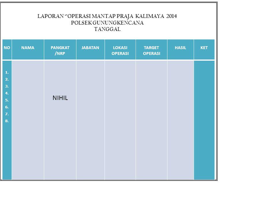 LAPORAN ''OPERASI MANTAP PRAJA KALIMAYA 2014 POLSEK GUNUNGKENCANA TANGGAL NONAMAPANGKAT /NRP JABATANLOKASI OPERASI TARGET OPERASI HASILKET 1. 2. 3. 4.