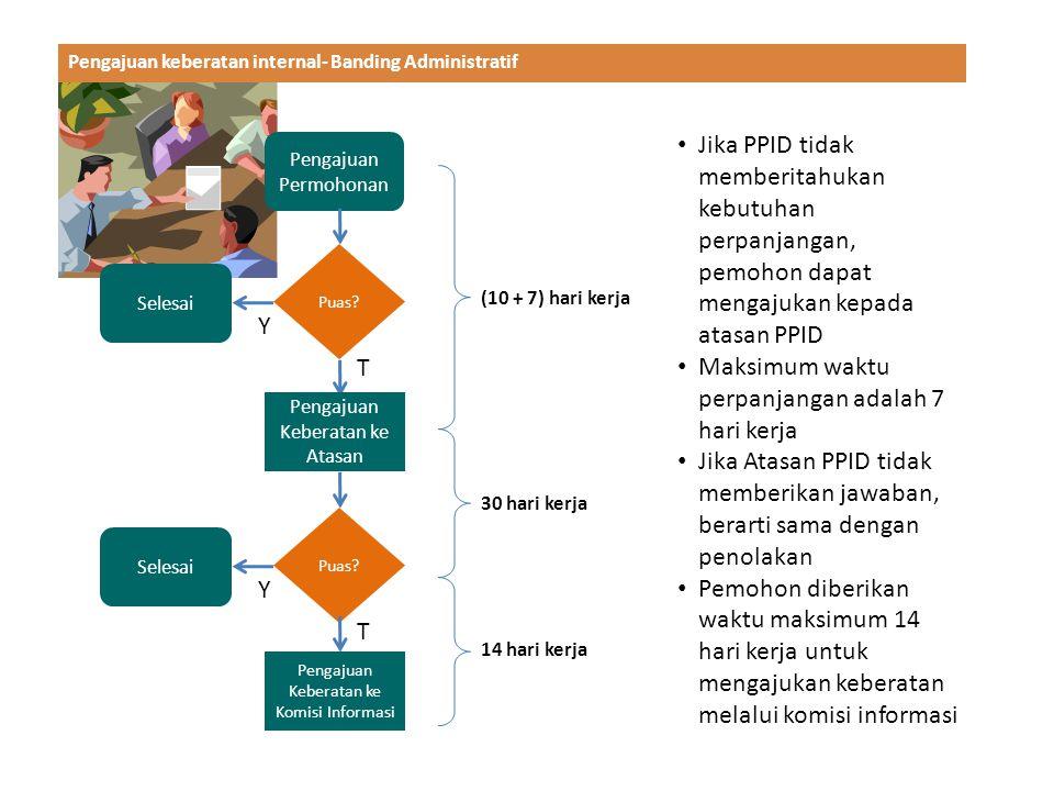 Pengajuan keberatan internal- Banding Administratif Pengajuan Permohonan Puas.