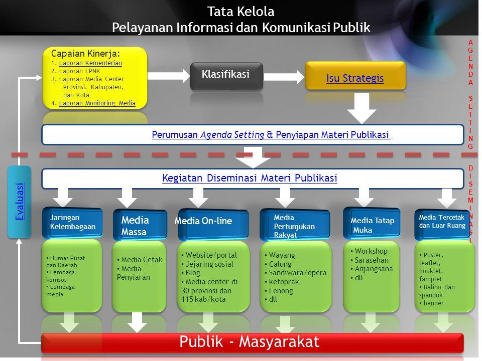 Tata Kelola Pelayanan Informasi dan Komunikasi Publik Klasifikasi Isu Strategis Kegiatan Diseminasi Materi Publikasi Capaian Kinerja: 1.