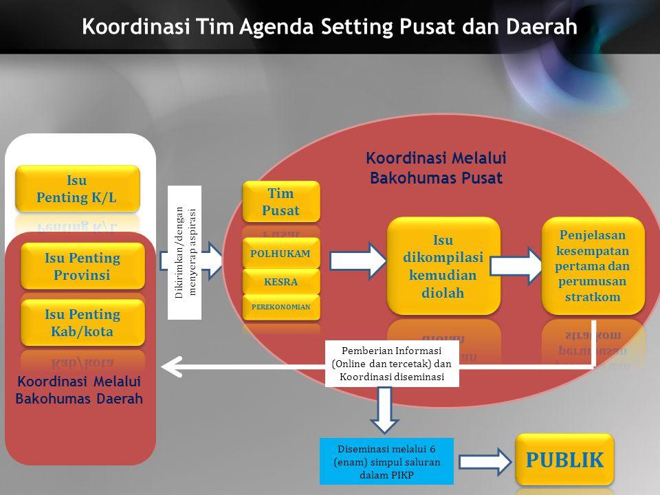 Koordinasi Tim Agenda Setting Pusat dan Daerah Dikirimkan/dengan menyerap aspirasi Pemberian Informasi (Online dan tercetak) dan Koordinasi diseminasi Koordinasi Melalui Bakohumas Pusat Koordinasi Melalui Bakohumas Daerah Diseminasi melalui 6 (enam) simpul saluran dalam PIKP