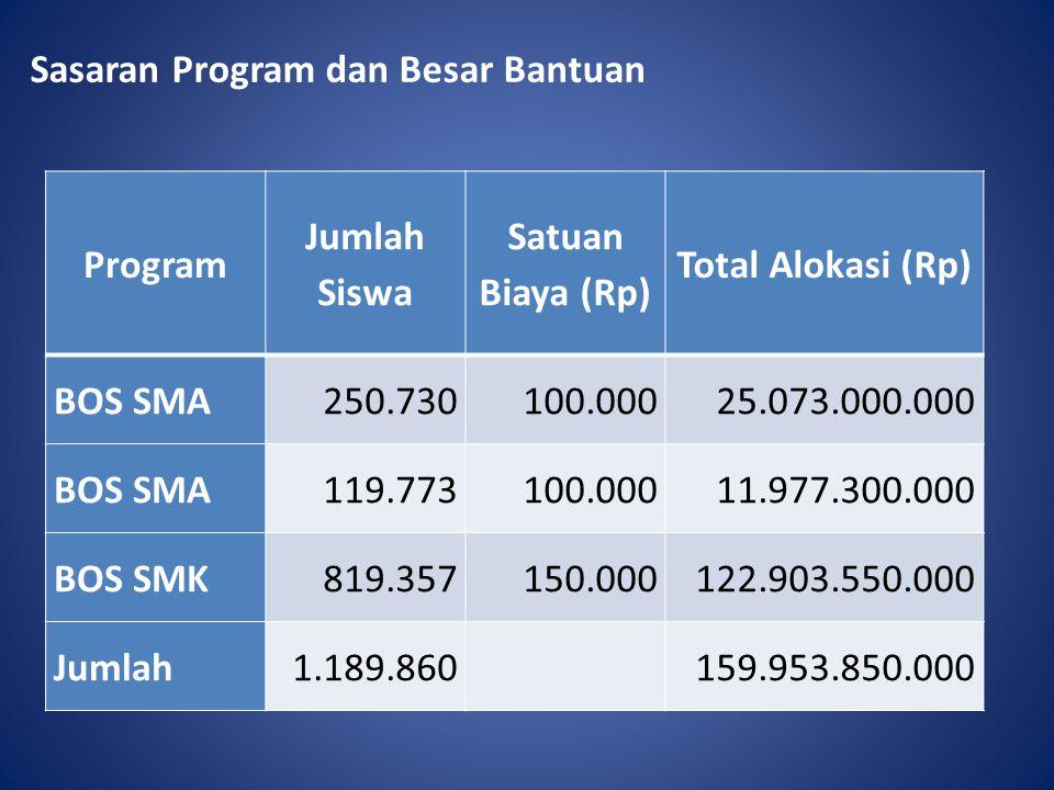Sasaran Program dan Besar Bantuan Program Jumlah Siswa Satuan Biaya (Rp) Total Alokasi (Rp) BOS SMA250.730100.00025.073.000.000 BOS SMA119.773100.0001