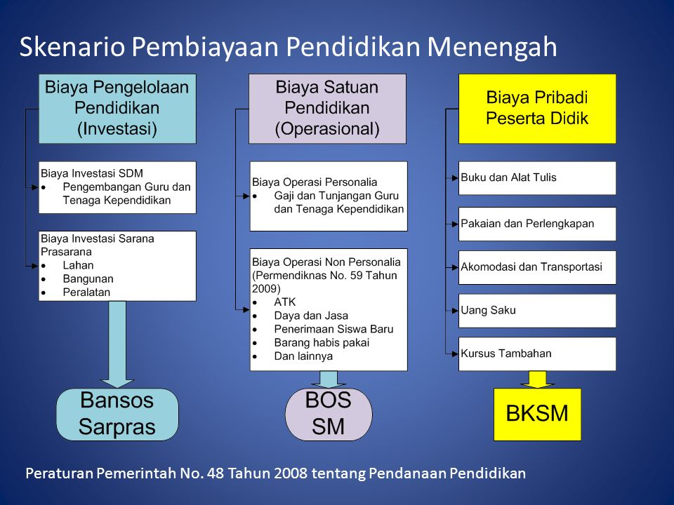 Skenario Pembiayaan Pendidikan Menengah Peraturan Pemerintah No. 48 Tahun 2008 tentang Pendanaan Pendidikan