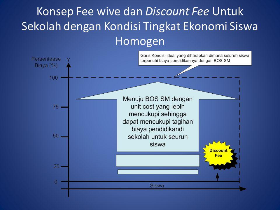 Konsep Fee wive dan Discount Fee Untuk Sekolah dengan Kondisi Tingkat Ekonomi Siswa Homogen