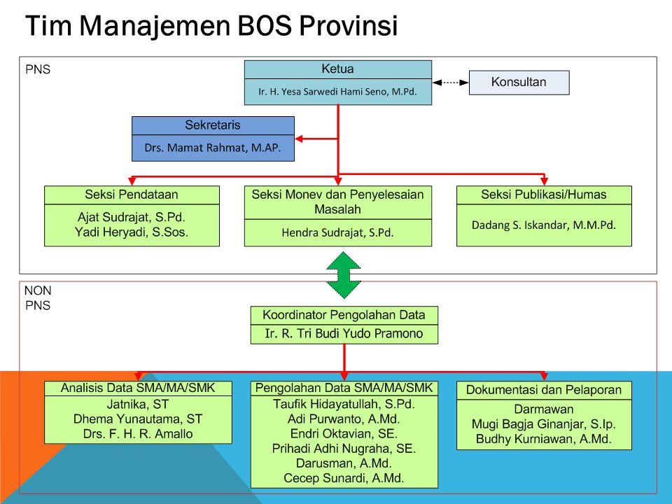 Tim Manajemen BOS Provinsi