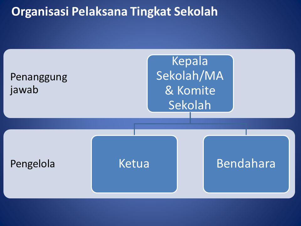 Organisasi Pelaksana Tingkat Sekolah Pengelola Penanggung jawab Kepala Sekolah/MA & Komite Sekolah KetuaBendahara