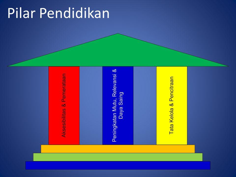 Pilar Pendidikan