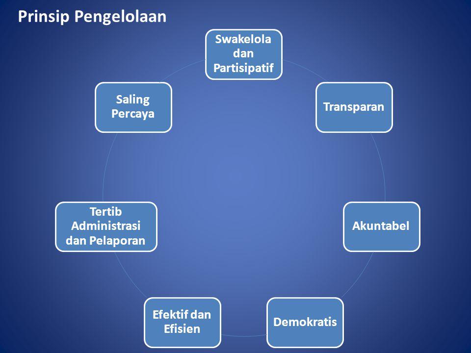 Prinsip Pengelolaan Swakelola dan Partisipatif TransparanAkuntabelDemokratis Efektif dan Efisien Tertib Administrasi dan Pelaporan Saling Percaya