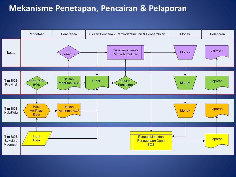 Mekanisme Penetapan, Pencairan & Pelaporan
