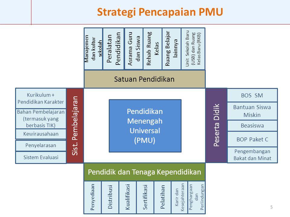 5 Pendidikan Menengah Universal (PMU) Pendidik dan Tenaga Kependidikan Peserta Didik BOS SM Penyediaan Distribusi Kualifikasi Sertifikasi Pelatihan Ka