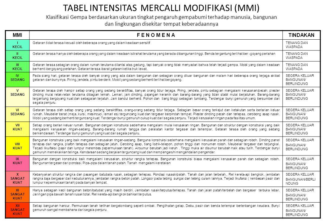TABEL INTENSITAS MERCALLI MODIFIKASI (MMI) Klasifikasi Gempa berdasarkan ukuran tingkat pengaruh gempabumi terhadap manusia, bangunan dan lingkungan d