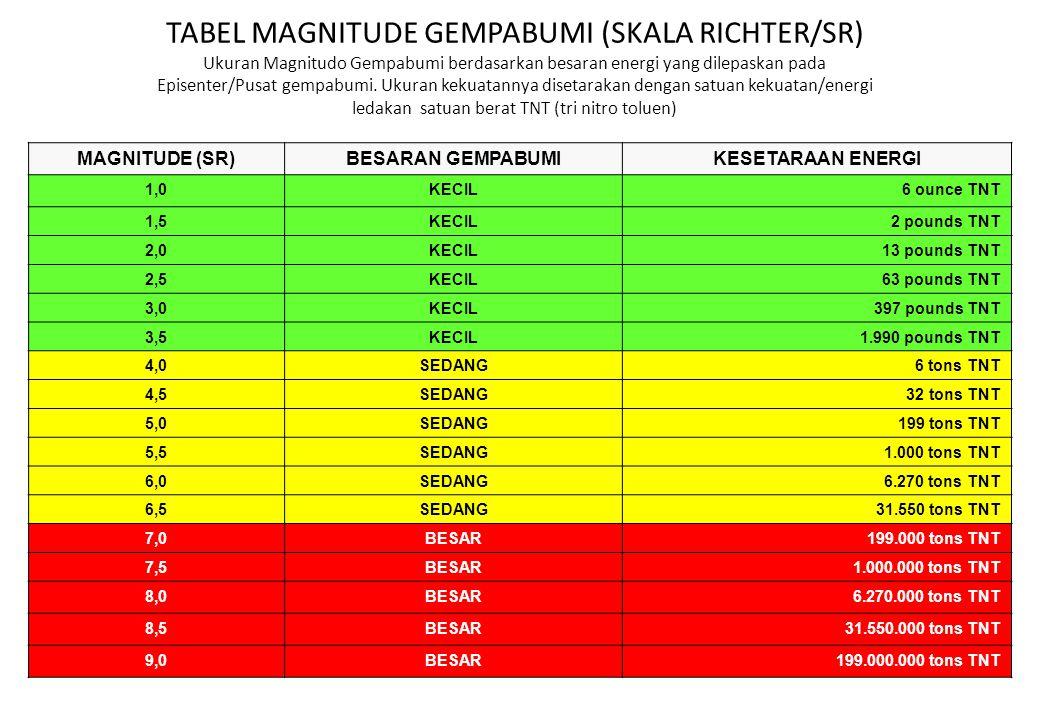 TABEL MAGNITUDE GEMPABUMI (SKALA RICHTER/SR) Ukuran Magnitudo Gempabumi berdasarkan besaran energi yang dilepaskan pada Episenter/Pusat gempabumi. Uku