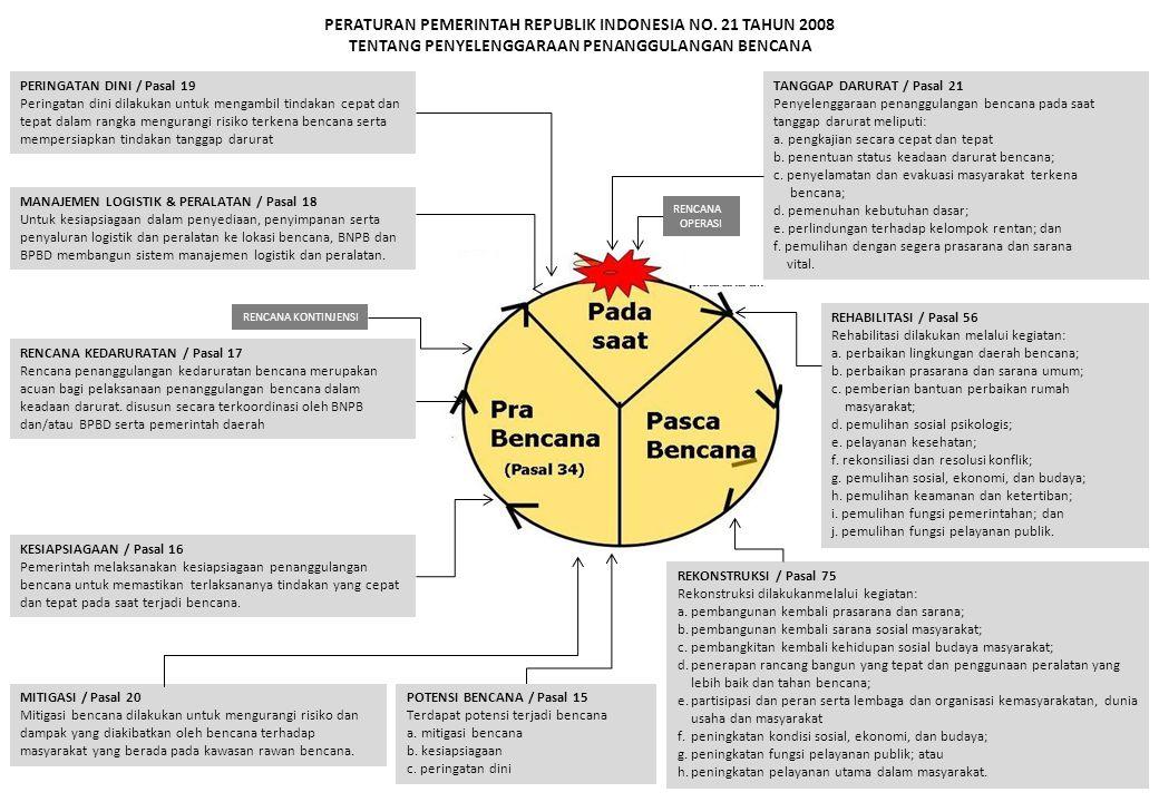 TAHAPAN OPERASI PERINGATAN DINI (PP 21/2008 - PROTAP PUSDALOPS PB) NoKEGIATANTINDAKANPELAKU Waktu Pelaksanaan (menit) 123456789101112131415 1 DETEKSI DINI 1.Parameter Gempabumi : BMKG/USGS/CSEM/ESDM - Lokasi BMKG/USGS/CSEM/ESDM - Kedalaman /Km BMKG/USGS/CSEMESDM - Magnitud/SR BMKG/USGS/CSEM/ESDM - Intensitas/MMI BMKG/PUSDALOPS PB SB 2.