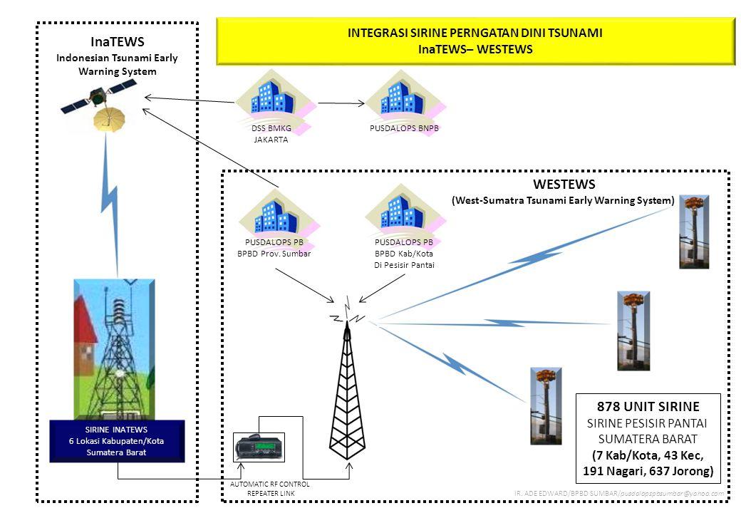 INTEGRASI SIRINE PERNGATAN DINI TSUNAMI InaTEWS– WESTEWS SIRINE INATEWS 6 Lokasi Kabupaten/Kota Sumatera Barat 878 UNIT SIRINE SIRINE PESISIR PANTAI S