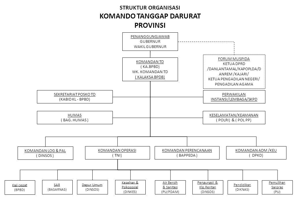STRUKTUR ORGANISASI KOMANDO TANGGAP DARURAT PROVINSI PENANGGUNGJAWAB GUBERNUR WAKIL GUBERNUR FORUM MUSPIDA KETUA DPRD /DANLANTAMAL/KAPOPLDA/D ANREM /K