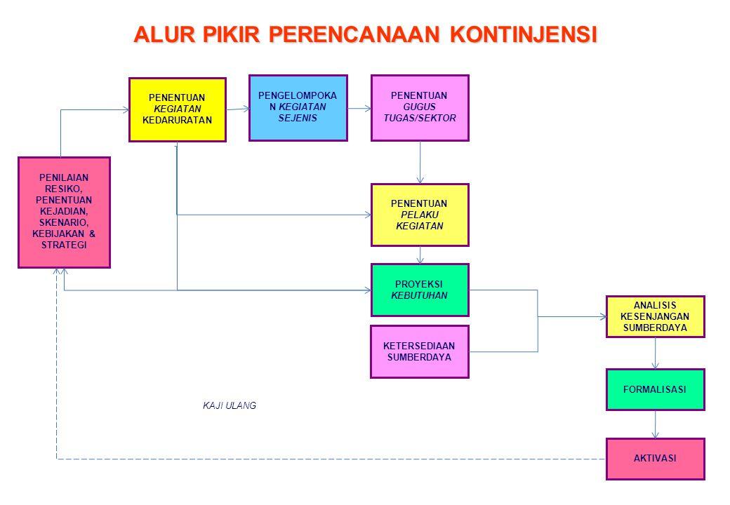 BADAN PENANGGULANGAN BENCANA DAERAH PROVINSI SUMATERA BARAT ( Perda Provinsi Sumatera Barat Nomor 9/2009 ) BIDANG PENCEGAHAN DAN ESIAPSIAGAAN BIDANG KEDARURATAN DAN LOGISTIK BIDANG REHABILITASI DAN REKONSTRUKSI SEKRETARIS SUBBAG UMUM SUBBAG KEUANGAN SUBBAG KEPEGAWAIAN SUBBID PENCEGAHAN SUBBID KESIAPSIAGAAN SATGAS PUSDALOPS PENANGGULANGAN BENCANA ANGGOTA UNSUR PENGARAH INSTANSI PEMERINTAH DAERAH : 1.BADAN KESBANGPOL& LINMAS 2.DINAS PRASJA/TARKIM 3.DINAS KESEHATAN 4.DINAS SOSIAL 5.DINAS PERHUBUNGAN 6.DINAS ESDM MASYARAKAT PROFESIONAL : 1.AHLI GEOLOGI 2.AHLI GEOFISIKA 3.AHLI TKONSTRUKSI 4.TOKOH AGAMA 5.TOKOH MASYARAKAT KEPALA PELAKSANA SUBBID KEDARURATAN SUBBID LOGISTIK SUBBID REKONSTRUKSI SUBBID REHABILITASI KEPALA BPBD SEKDAPROV BAGAN ORGANISASI IR.
