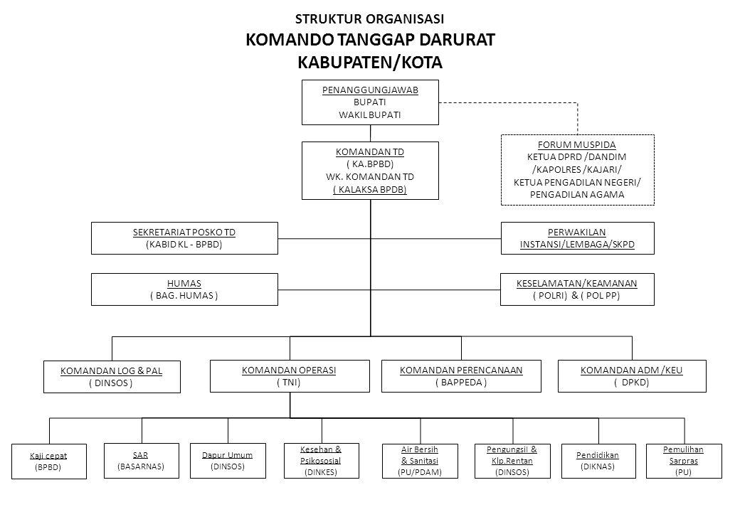 STRUKTUR ORGANISASI KOMANDO TANGGAP DARURAT KABUPATEN/KOTA PENANGGUNGJAWAB BUPATI WAKIL BUPATI FORUM MUSPIDA KETUA DPRD /DANDIM /KAPOLRES /KAJARI/ KET