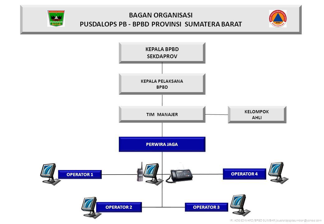 BAGAN ORGANISASI PUSDALOPS PB - BPBD PROVINSI SUMATERA BARAT KEPALA BPBD SEKDAPROV KEPALA PELAKSANA BPBD PERWIRA JAGA OPERATOR 1 TIM MANAJER OPERATOR