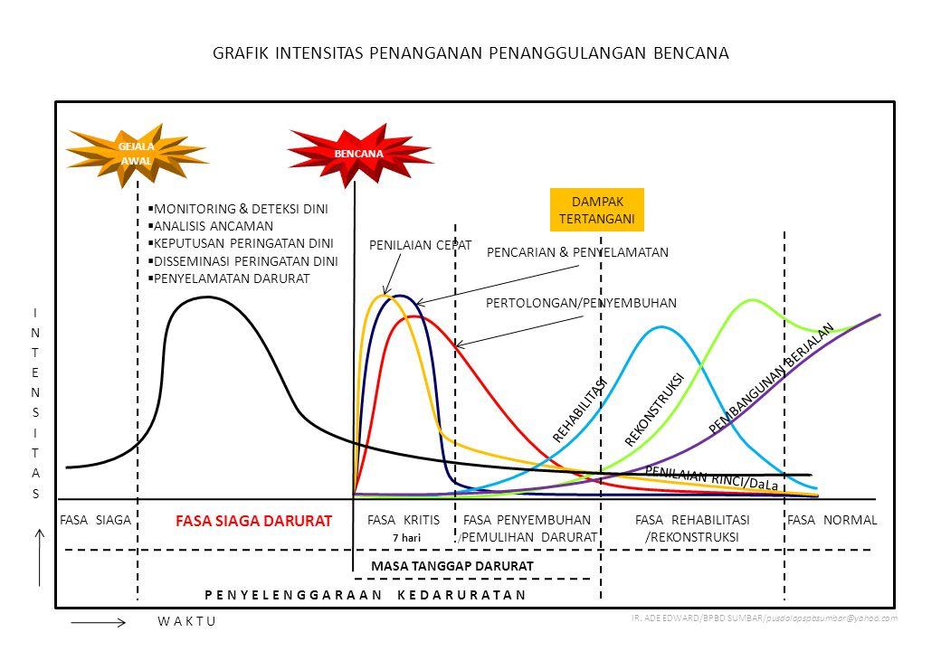 DETEKSI DINI TSUNAMI PUSDALOPS PB BPBD SUMATERA BARAT = Indikator Penentu dalam prediksi dan pengambilan keputusan akan terjadinya Tsunami
