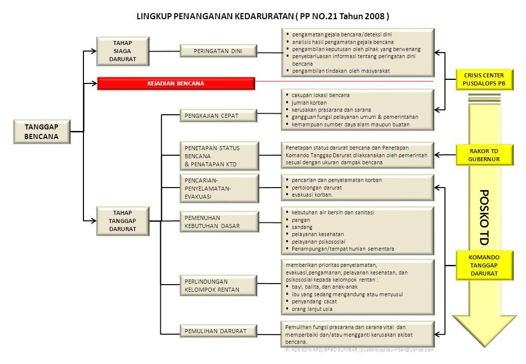 STRUKTUR ORGANISASI KOMANDO TANGGAP DARURAT PROVINSI PENANGGUNGJAWAB GUBERNUR WAKIL GUBERNUR FORUM MUSPIDA KETUA DPRD /DANLANTAMAL/KAPOPLDA/D ANREM /KAJARI/ KETUA PENGADILAN NEGERI/ PENGADILAN AGAMA SEKRETARIAT POSKO TD (KABID KL - BPBD) HUMAS ( BAG.