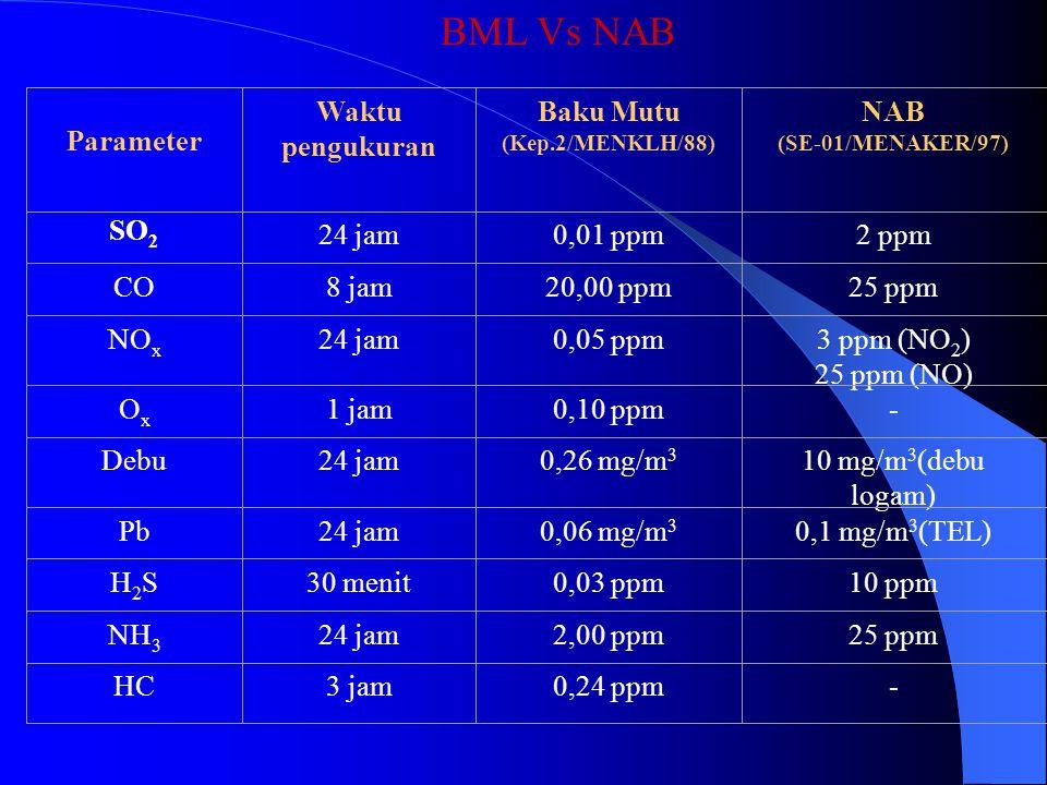 Parameter Waktu pengukuran Baku Mutu (Kep.2/MENKLH/88) SO 2 24 jam0,01 ppm CO8 jam20,00 ppm NO x 24 jam0,05 ppm OxOx 1 jam0,10 ppm Debu24 jam0,26 mg/m