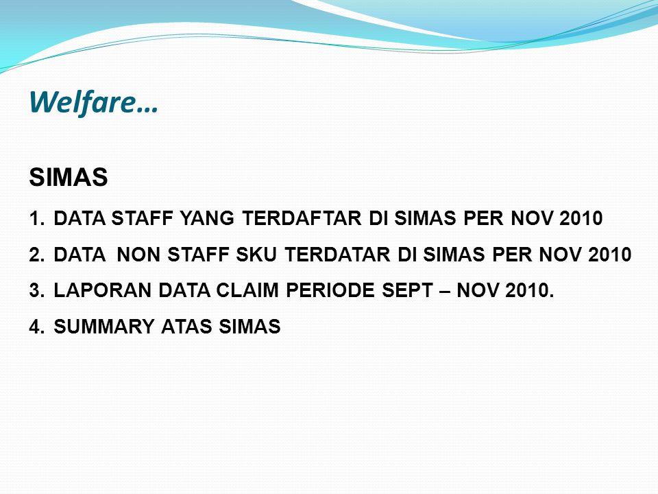 Welfare… SIMAS 1.DATA STAFF YANG TERDAFTAR DI SIMAS PER NOV 2010 2.DATA NON STAFF SKU TERDATAR DI SIMAS PER NOV 2010 3.LAPORAN DATA CLAIM PERIODE SEPT
