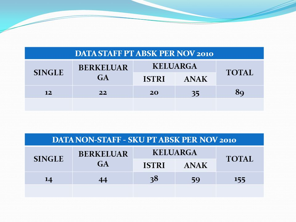 DATA STAFF PT ABSK PER NOV 2010 SINGLE BERKELUAR GA KELUARGA TOTAL ISTRIANAK 12222035 89 DATA NON-STAFF - SKU PT ABSK PER NOV 2010 SINGLE BERKELUAR GA