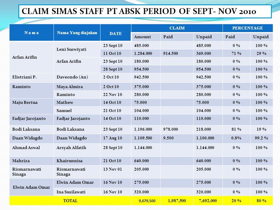 N a m aNama Yang diajukan DATE CLAIMPERCENTAGE AmountPaidUnpaidPaidUnpaid Arfan Arifin Leni Suswiyati 23 Sept 10485.000 0 %100 % 11 Oct 101.284.000914