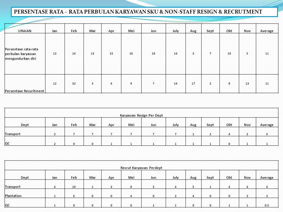 SUKUJUMLAH% JAWA12523.4 BUGIS11221.0 BANJAR10118.9 FLORES519.6 SUNDA417.7 MANDAR376.9 BALI254.7 TIMOR203.7 MADURA81.5 MANADO61.1 DAYAK50.9 SASAK20.4 BATAK10.0 total534100 RECRUITMENT BHL PT.