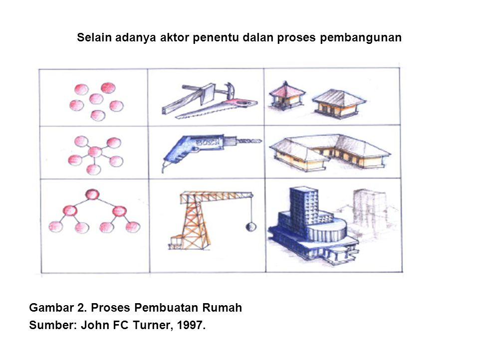 Selain adanya aktor penentu dalan proses pembangunan Gambar 2. Proses Pembuatan Rumah Sumber: John FC Turner, 1997.
