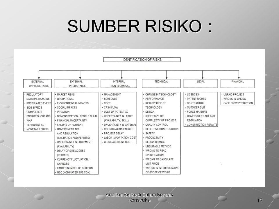 12 Analisis Risiko di Dalam Kontrak Konstruksi SUMBER RISIKO :