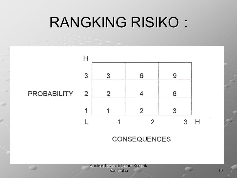 19 Analisis Risiko di Dalam Kontrak Konstruksi RANGKING RISIKO :