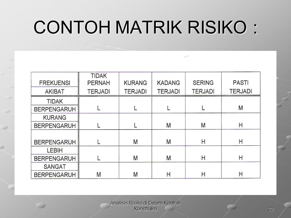 22 Analisis Risiko di Dalam Kontrak Konstruksi CONTOH MATRIK RISIKO :